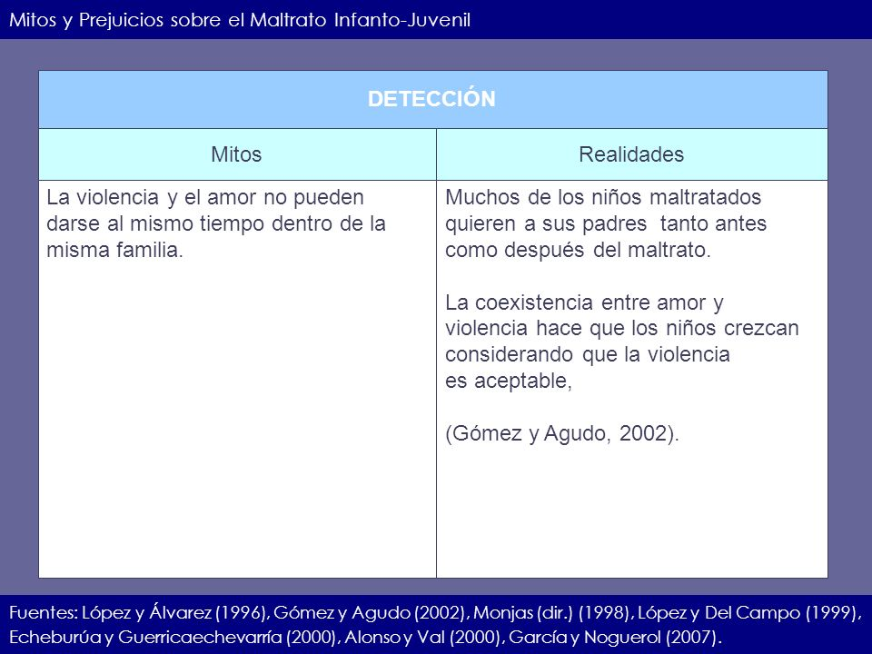IIEC.23.11.07.10 Mitos y Prejuicios sobre el Maltrato Infanto-Juvenil Fuentes: López y Álvarez (1996), Gómez y Agudo (2002), Monjas (dir.) (1998), Lóp