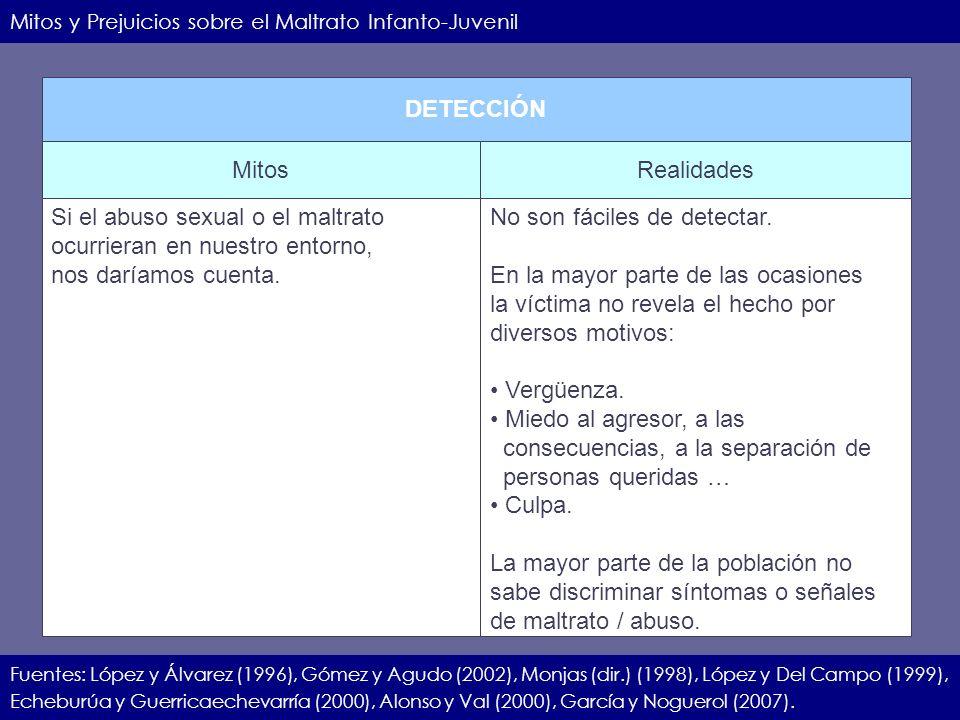 IIEC.23.11.07.11 Mitos y Prejuicios sobre el Maltrato Infanto-Juvenil Fuentes: López y Álvarez (1996), Gómez y Agudo (2002), Monjas (dir.) (1998), Lóp