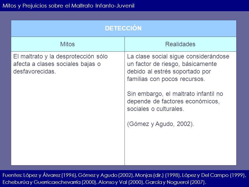 IIEC.23.11.07.12 Mitos y Prejuicios sobre el Maltrato Infanto-Juvenil Fuentes: López y Álvarez (1996), Gómez y Agudo (2002), Monjas (dir.) (1998), Lóp