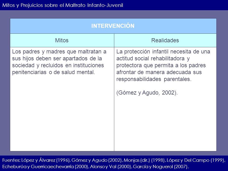 IIEC.23.11.07.14 Mitos y Prejuicios sobre el Maltrato Infanto-Juvenil Fuentes: López y Álvarez (1996), Gómez y Agudo (2002), Monjas (dir.) (1998), Lóp