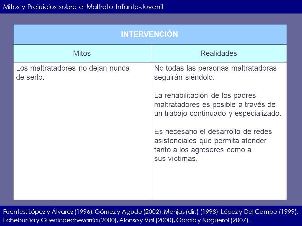 IIEC.23.11.07.15 Mitos y Prejuicios sobre el Maltrato Infanto-Juvenil Fuentes: López y Álvarez (1996), Gómez y Agudo (2002), Monjas (dir.) (1998), Lóp