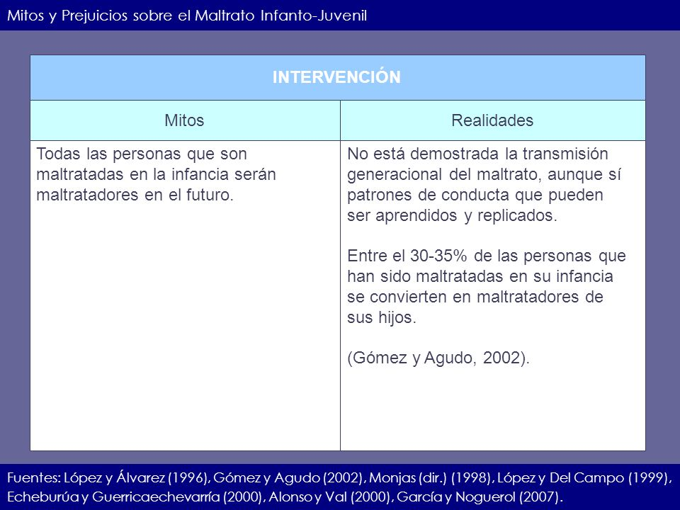 IIEC.23.11.07.16 Mitos y Prejuicios sobre el Maltrato Infanto-Juvenil Fuentes: López y Álvarez (1996), Gómez y Agudo (2002), Monjas (dir.) (1998), Lóp