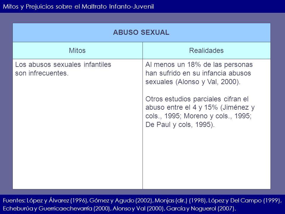 IIEC.23.11.07.17 Mitos y Prejuicios sobre el Maltrato Infanto-Juvenil Fuentes: López y Álvarez (1996), Gómez y Agudo (2002), Monjas (dir.) (1998), Lóp