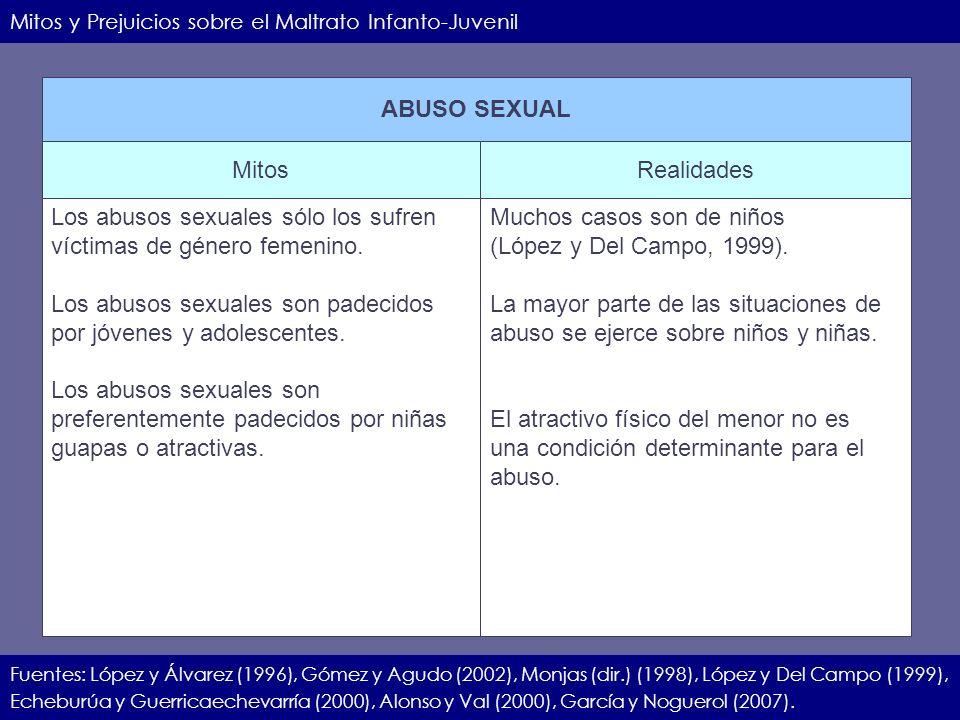 IIEC.23.11.07.18 Mitos y Prejuicios sobre el Maltrato Infanto-Juvenil Fuentes: López y Álvarez (1996), Gómez y Agudo (2002), Monjas (dir.) (1998), Lóp