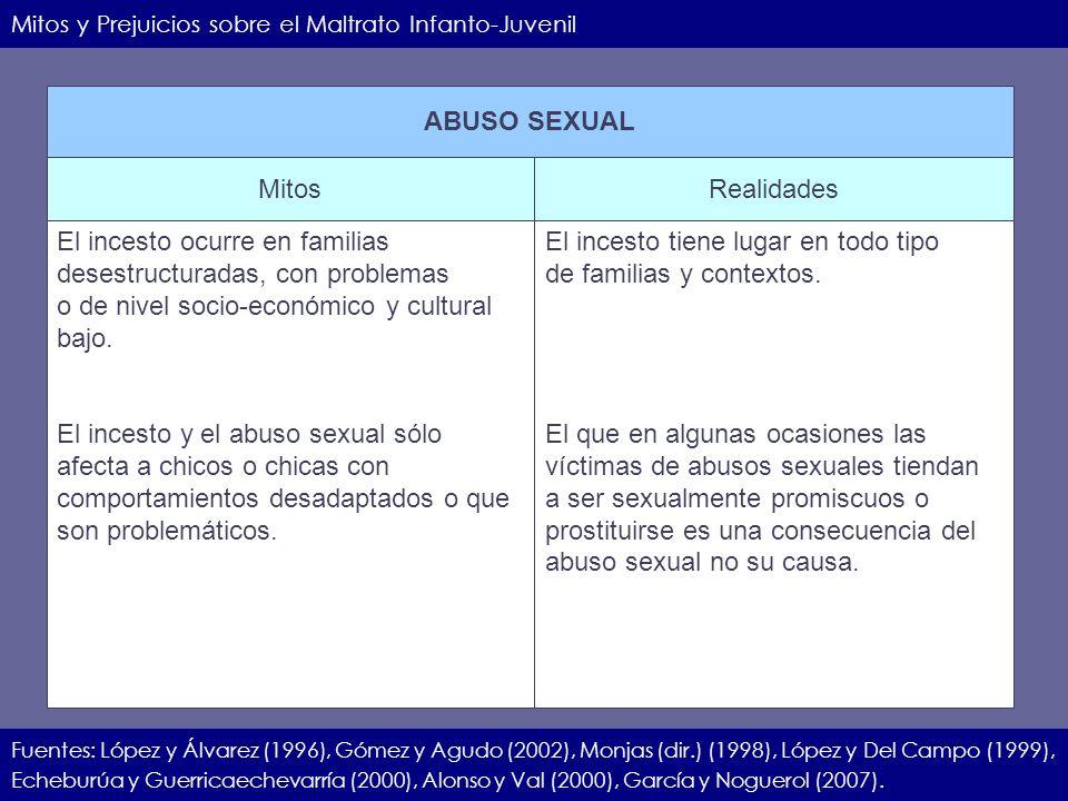 IIEC.23.11.07.19 Mitos y Prejuicios sobre el Maltrato Infanto-Juvenil Fuentes: López y Álvarez (1996), Gómez y Agudo (2002), Monjas (dir.) (1998), Lóp