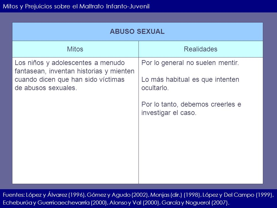 IIEC.23.11.07.20 Mitos y Prejuicios sobre el Maltrato Infanto-Juvenil Fuentes: López y Álvarez (1996), Gómez y Agudo (2002), Monjas (dir.) (1998), Lóp