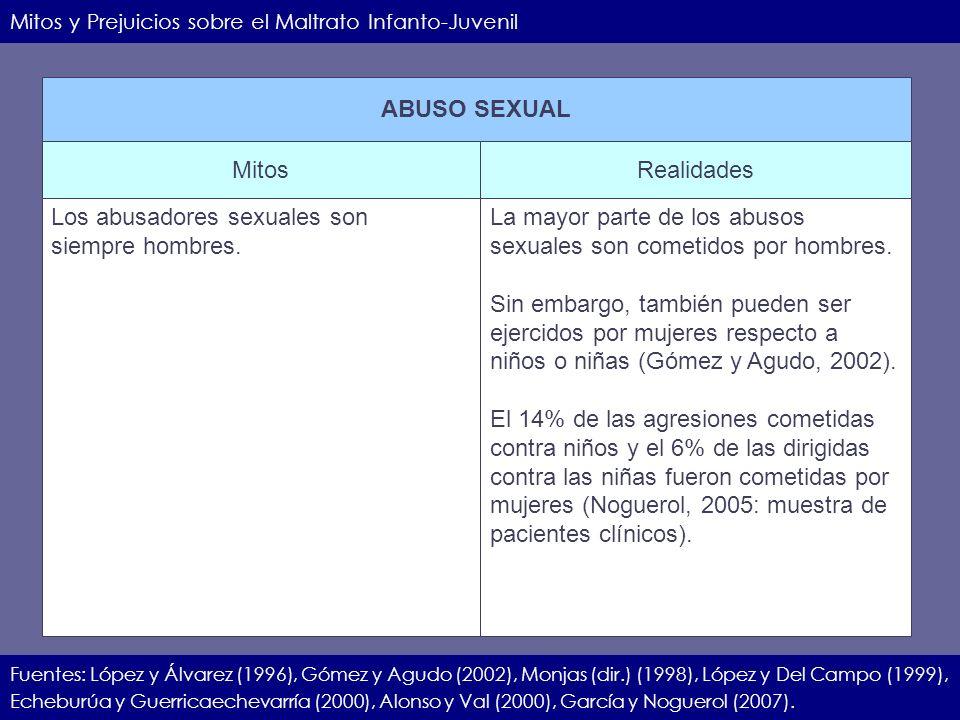 IIEC.23.11.07.25 Mitos y Prejuicios sobre el Maltrato Infanto-Juvenil Fuentes: López y Álvarez (1996), Gómez y Agudo (2002), Monjas (dir.) (1998), Lóp