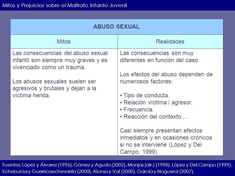 IIEC.23.11.07.27 Mitos y Prejuicios sobre el Maltrato Infanto-Juvenil Fuentes: López y Álvarez (1996), Gómez y Agudo (2002), Monjas (dir.) (1998), Lóp