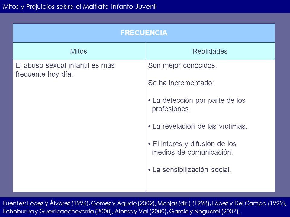 IIEC.23.11.07.5 Mitos y Prejuicios sobre el Maltrato Infanto-Juvenil Fuentes: López y Álvarez (1996), Gómez y Agudo (2002), Monjas (dir.) (1998), Lópe
