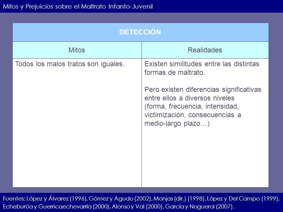 IIEC.23.11.07.6 Mitos y Prejuicios sobre el Maltrato Infanto-Juvenil Fuentes: López y Álvarez (1996), Gómez y Agudo (2002), Monjas (dir.) (1998), Lópe