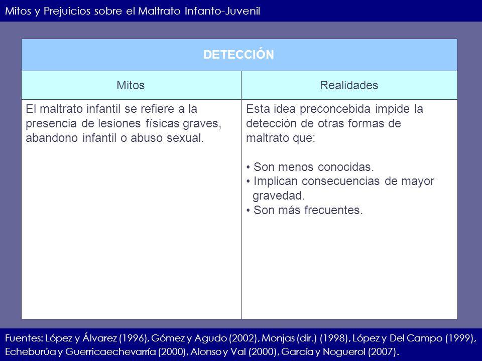 IIEC.23.11.07.7 Mitos y Prejuicios sobre el Maltrato Infanto-Juvenil Fuentes: López y Álvarez (1996), Gómez y Agudo (2002), Monjas (dir.) (1998), Lópe