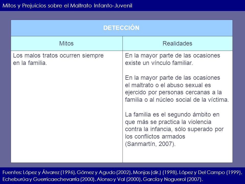 IIEC.23.11.07.8 Mitos y Prejuicios sobre el Maltrato Infanto-Juvenil Fuentes: López y Álvarez (1996), Gómez y Agudo (2002), Monjas (dir.) (1998), Lópe