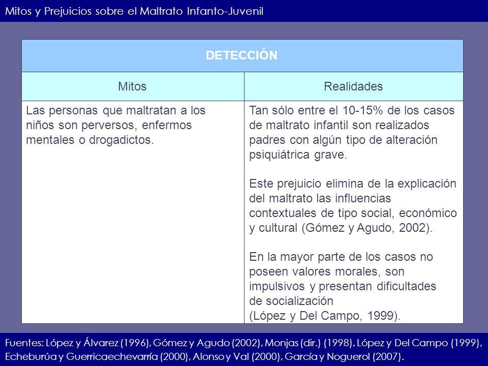 IIEC.23.11.07.9 Mitos y Prejuicios sobre el Maltrato Infanto-Juvenil Fuentes: López y Álvarez (1996), Gómez y Agudo (2002), Monjas (dir.) (1998), Lópe