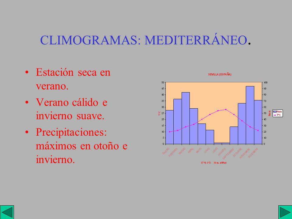 CLIMOGRAMAS: MEDITERRÁNEO. Estación seca en verano. Verano cálido e invierno suave. Precipitaciones: máximos en otoño e invierno.