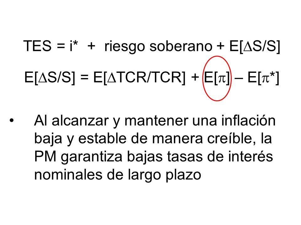 TES = i* + riesgo soberano + E[ S/S] E[ S/S] = E[ TCR/TCR] + E[ ] – E[ *] Al alcanzar y mantener una inflación baja y estable de manera creíble, la PM