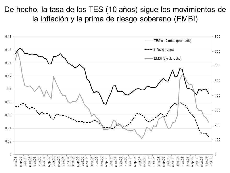 De hecho, la tasa de los TES (10 años) sigue los movimientos de la inflación y la prima de riesgo soberano (EMBI)