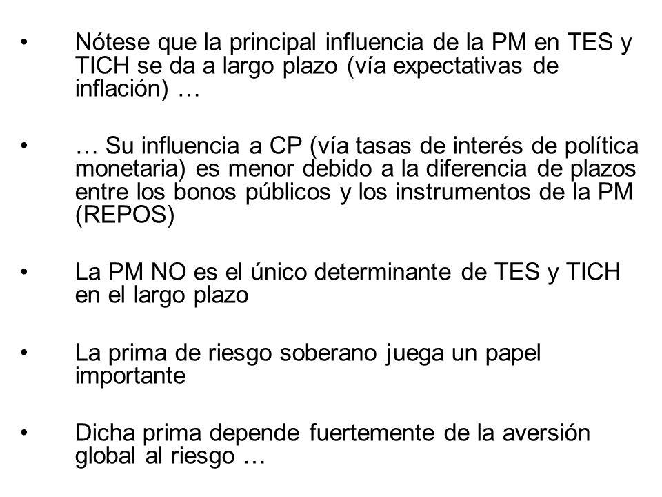 Nótese que la principal influencia de la PM en TES y TICH se da a largo plazo (vía expectativas de inflación) … … Su influencia a CP (vía tasas de int