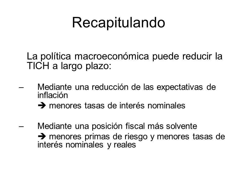 La política macroeconómica puede reducir la TICH a largo plazo: –Mediante una reducción de las expectativas de inflación menores tasas de interés nomi