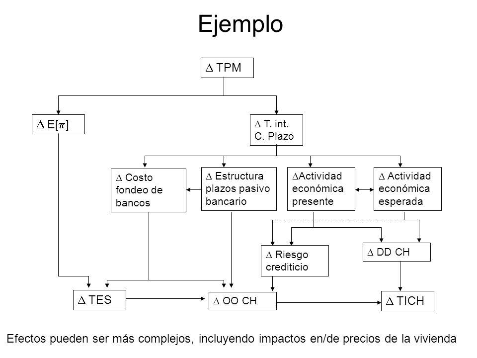Ejemplo TPM E[ ] Actividad económica presente T. int. C. Plazo Actividad económica esperada Costo fondeo de bancos DD CH OO CH Riesgo crediticio Estru
