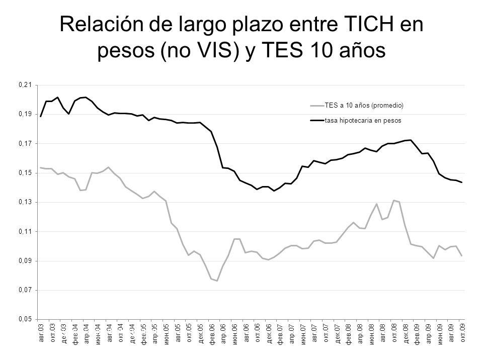 Relación de largo plazo entre TICH en pesos (no VIS) y TES 10 años Fuente: Banco de la República