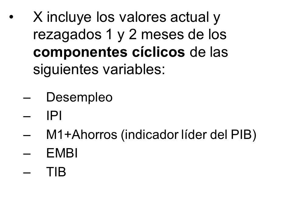 X incluye los valores actual y rezagados 1 y 2 meses de los componentes cíclicos de las siguientes variables: –Desempleo –IPI –M1+Ahorros (indicador l
