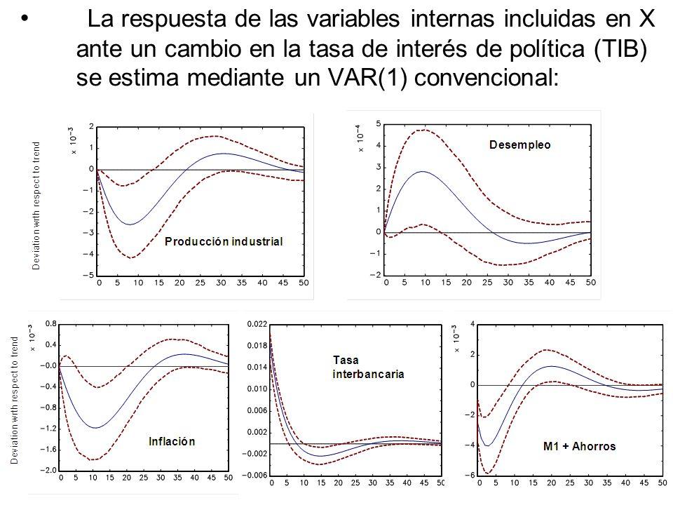 La respuesta de las variables internas incluidas en X ante un cambio en la tasa de interés de política (TIB) se estima mediante un VAR(1) convencional