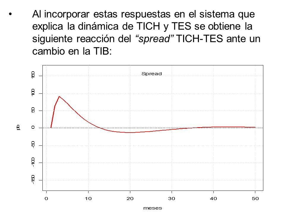 Al incorporar estas respuestas en el sistema que explica la dinámica de TICH y TES se obtiene la siguiente reacción del spread TICH-TES ante un cambio