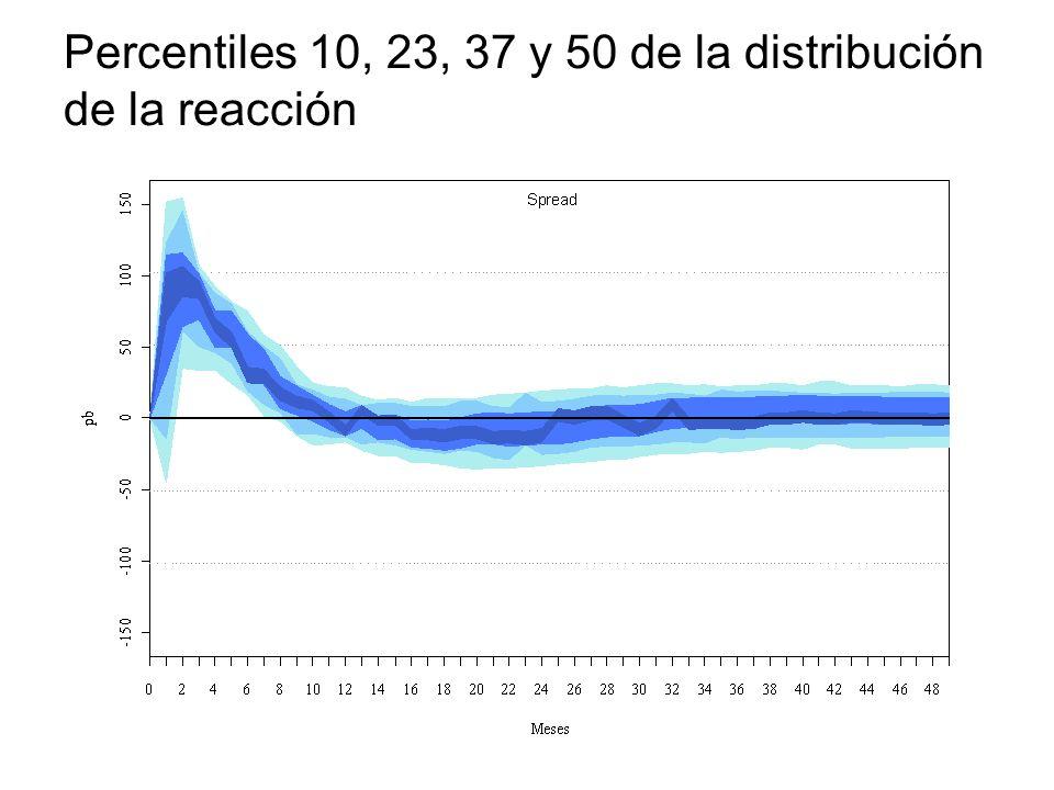 Percentiles 10, 23, 37 y 50 de la distribución de la reacción