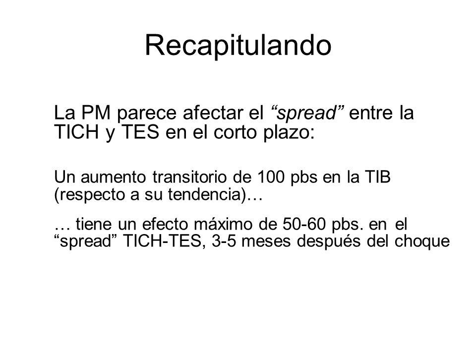 La PM parece afectar el spread entre la TICH y TES en el corto plazo: Un aumento transitorio de 100 pbs en la TIB (respecto a su tendencia)… … tiene u