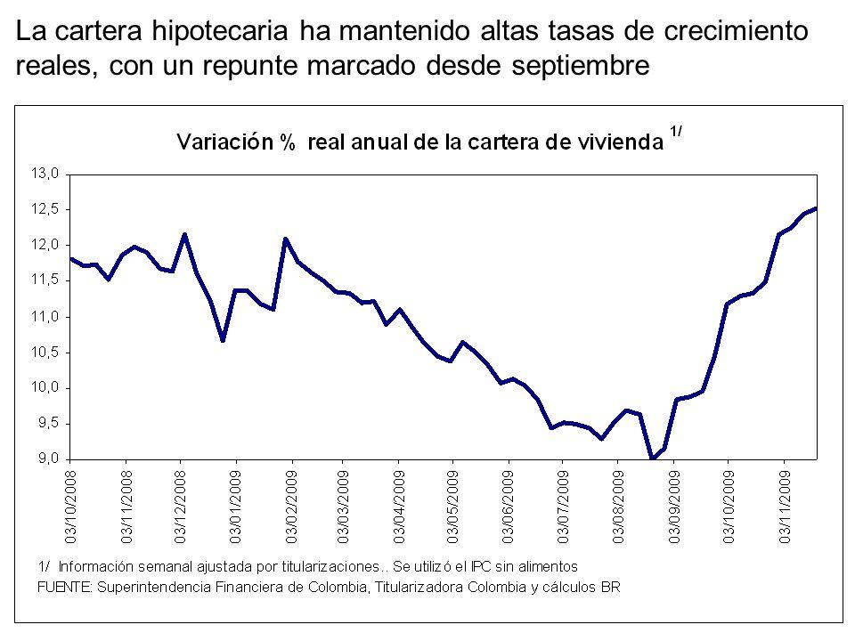 La cartera hipotecaria ha mantenido altas tasas de crecimiento reales, con un repunte marcado desde septiembre