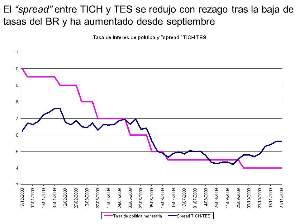El spread entre TICH y TES se redujo con rezago tras la baja de tasas del BR y ha aumentado desde septiembre