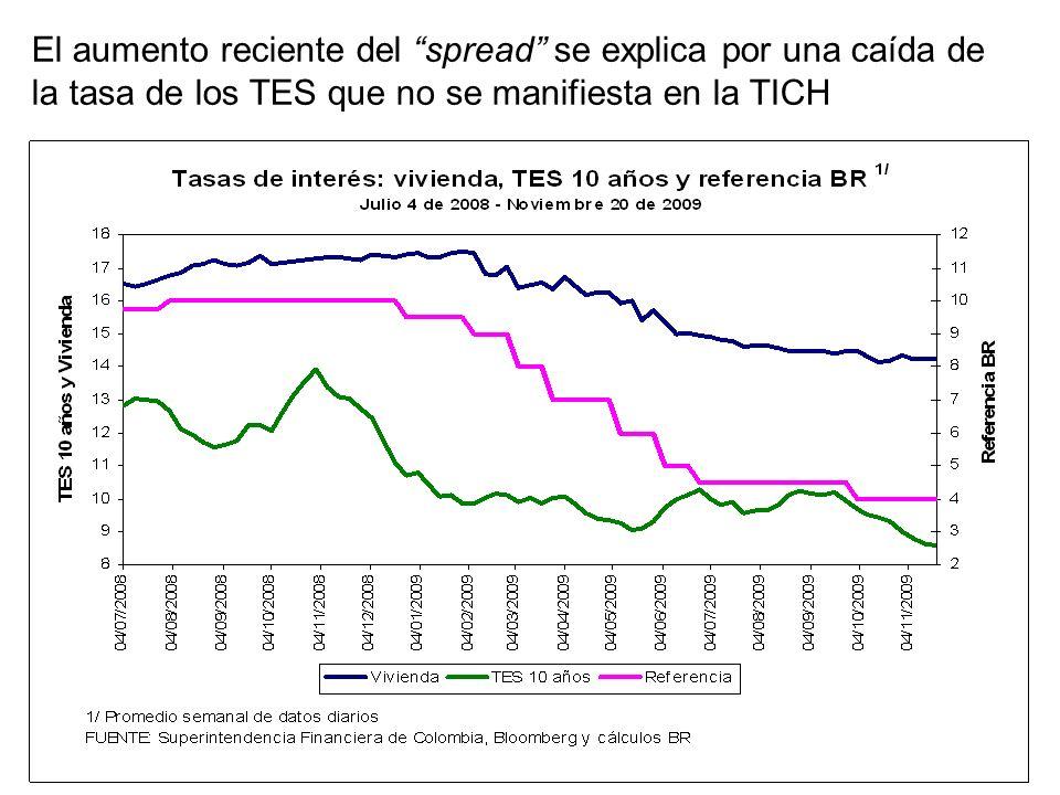 El aumento reciente del spread se explica por una caída de la tasa de los TES que no se manifiesta en la TICH
