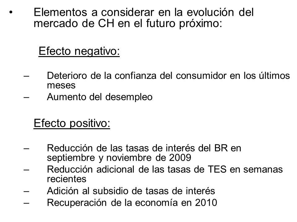 Elementos a considerar en la evolución del mercado de CH en el futuro próximo: Efecto negativo: –Deterioro de la confianza del consumidor en los últim