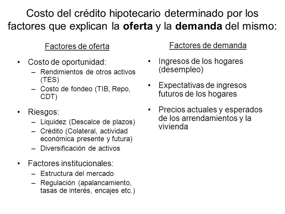 Costo del crédito hipotecario determinado por los factores que explican la oferta y la demanda del mismo: Factores de oferta Costo de oportunidad: –Re