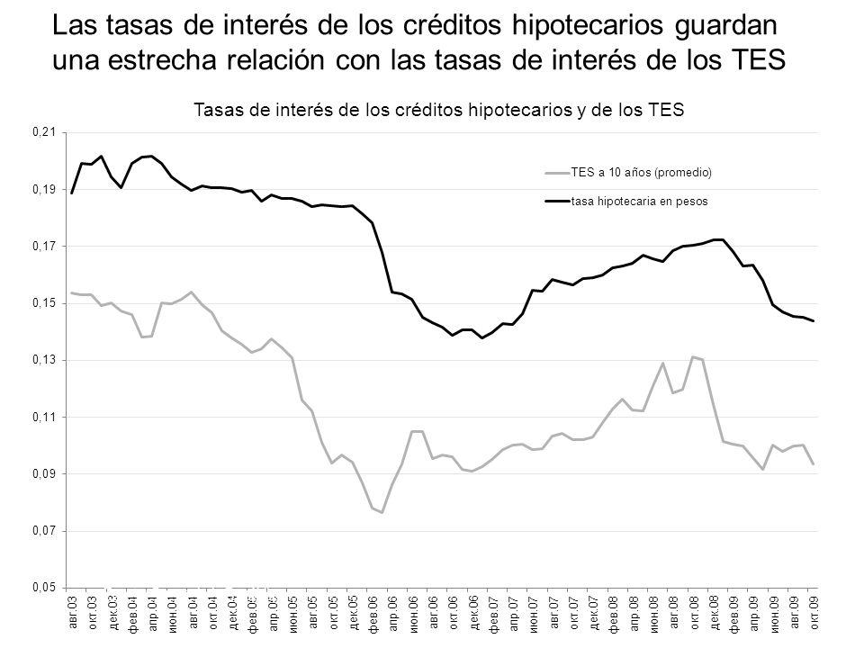 Las tasas de interés de los créditos hipotecarios guardan una estrecha relación con las tasas de interés de los TES Tasas de interés de los créditos h