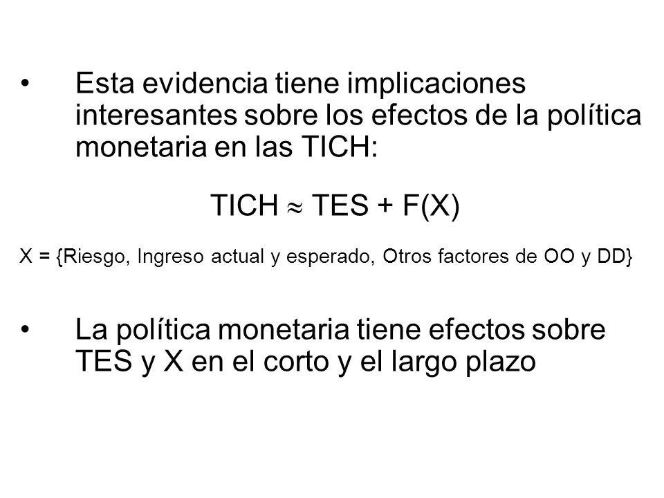 Esta evidencia tiene implicaciones interesantes sobre los efectos de la política monetaria en las TICH: TICH TES + F(X) X = {Riesgo, Ingreso actual y