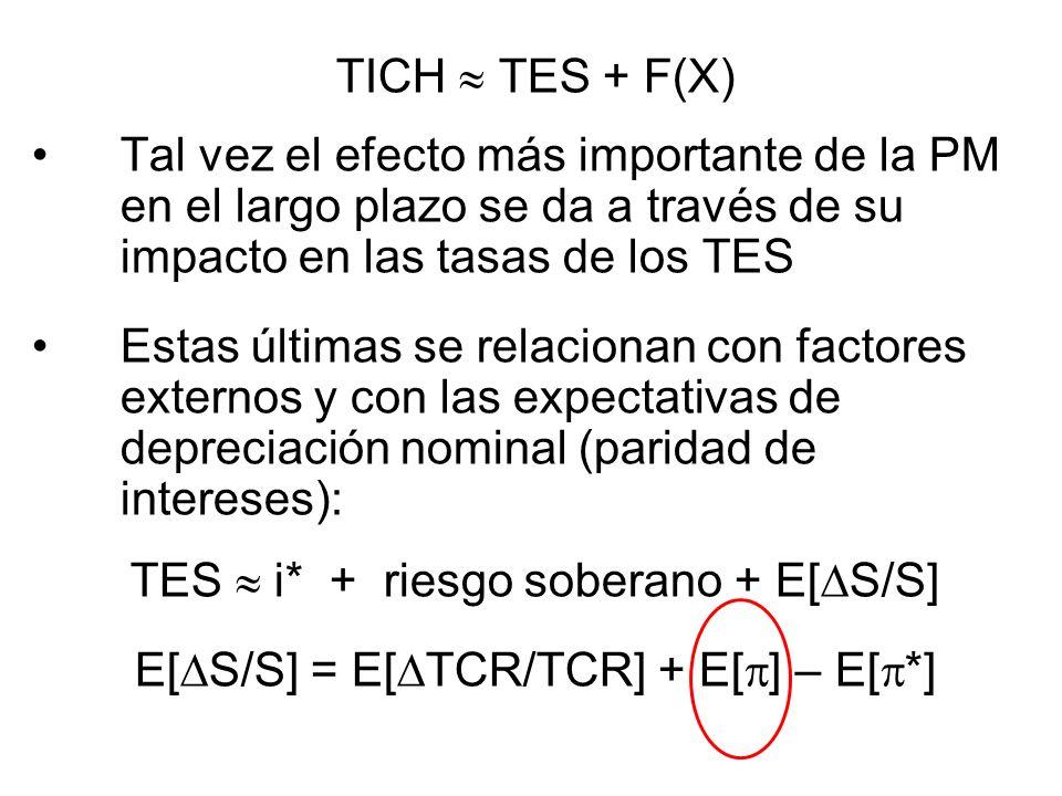TICH TES + F(X) Tal vez el efecto más importante de la PM en el largo plazo se da a través de su impacto en las tasas de los TES Estas últimas se rela