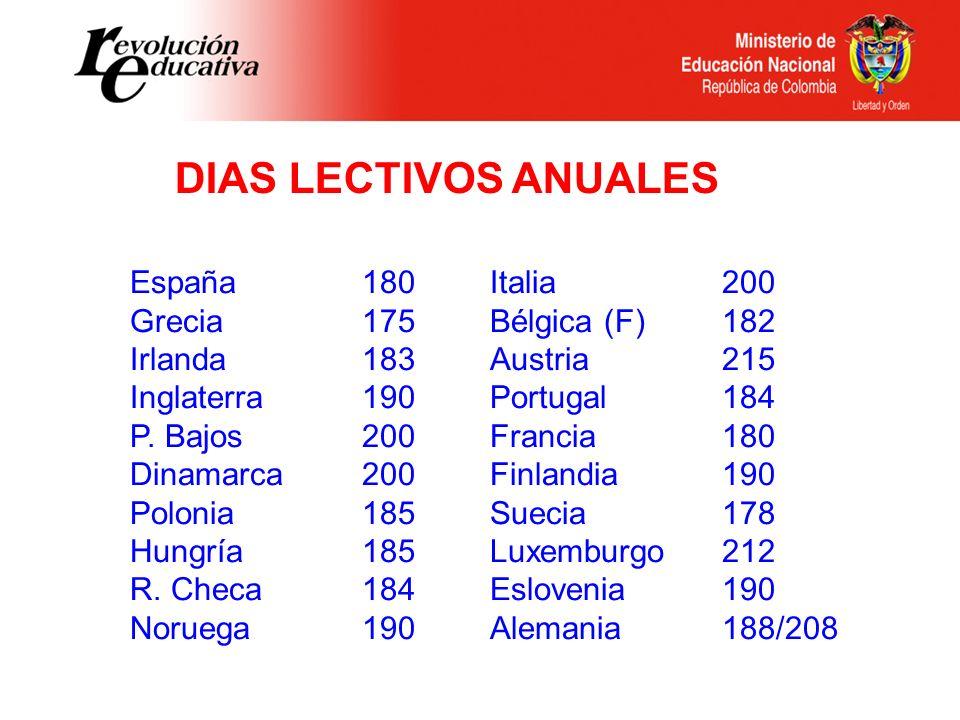 Italia Bélgica (F) Austria Portugal Francia Finlandia Suecia Luxemburgo Eslovenia Alemania DIAS LECTIVOS ANUALES 200 182 215 184 180 190 178 212 190 1