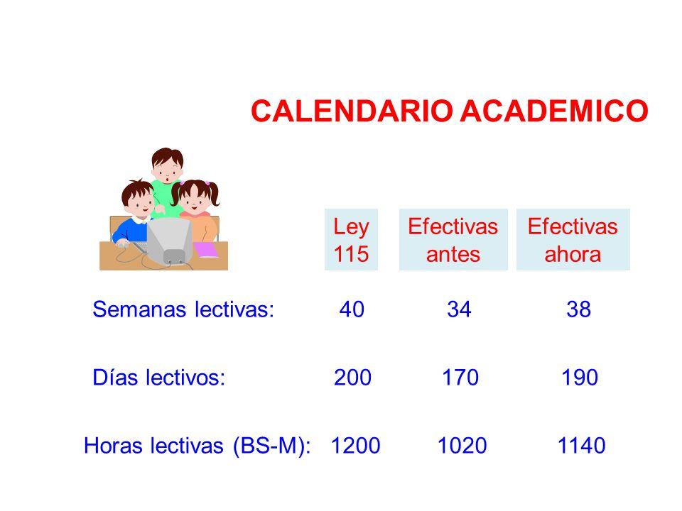 Semanas lectivas: 40 34 38 Ley 115 Efectivas antes Efectivas ahora Días lectivos: 200 170 190 Horas lectivas (BS-M): 1200 1020 1140 CALENDARIO ACADEMI
