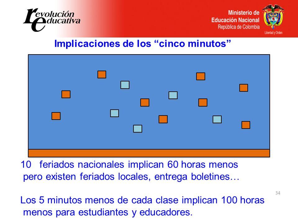 34 Implicaciones de los cinco minutos 10 feriados nacionales implican 60 horas menos pero existen feriados locales, entrega boletines… Los 5 minutos m
