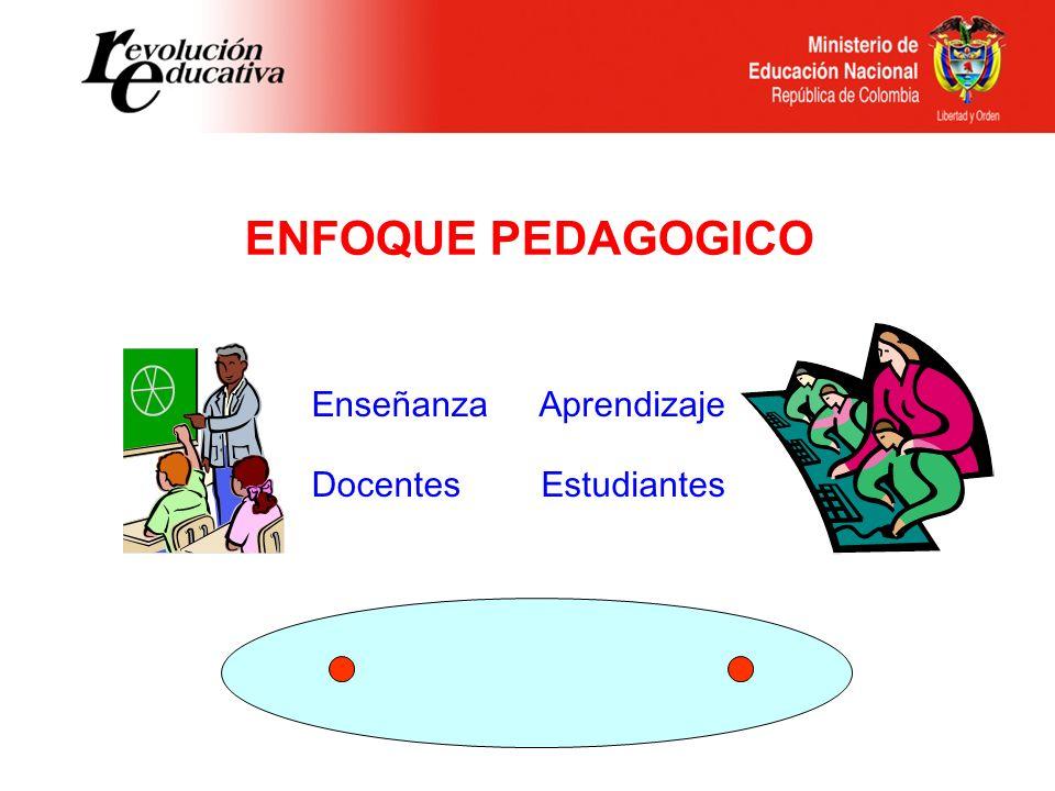 ENFOQUE PEDAGOGICO DocentesEstudiantes EnseñanzaAprendizaje