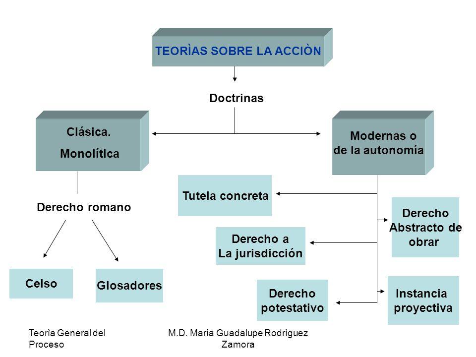 Teorìa General del Proceso M.D. Marìa Guadalupe Rodrìguez Zamora TEORÌAS SOBRE LA ACCIÒN Doctrinas Clásica. Monolítica Derecho romano Celso Glosadores