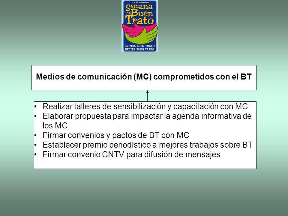 Realizar talleres de sensibilización y capacitación con MC Elaborar propuesta para impactar la agenda informativa de los MC Firmar convenios y pactos