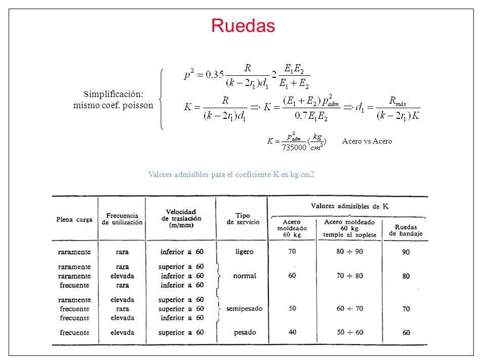 Ruedas Valores admisibles para el coeficiente K en kg/cm2 Simplificación: mismo coef. poisson Acero vs Acero