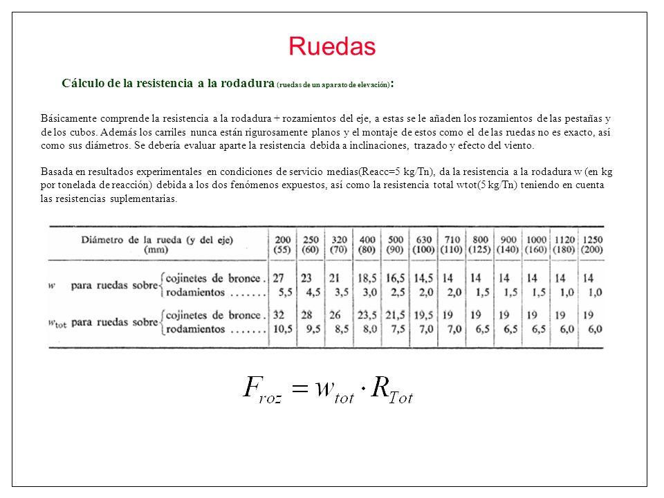 Ruedas Cálculo de la resistencia a la rodadura (ruedas de un aparato de elevación) : Básicamente comprende la resistencia a la rodadura + rozamientos