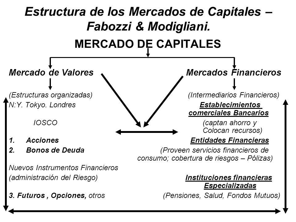 Estructura de los Mercados de Capitales – Fabozzi & Modigliani. MERCADO DE CAPITALES Mercado de Valores Mercados Financieros (Estructuras organizadas)