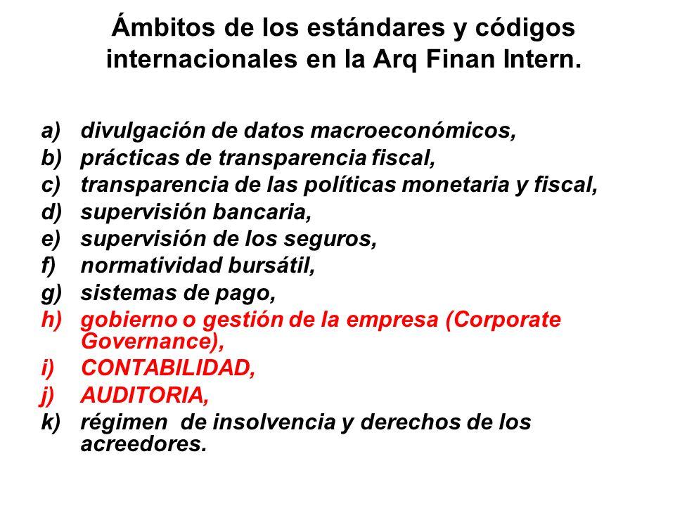 Ámbitos de los estándares y códigos internacionales en la Arq Finan Intern. a)divulgación de datos macroeconómicos, b)prácticas de transparencia fisca