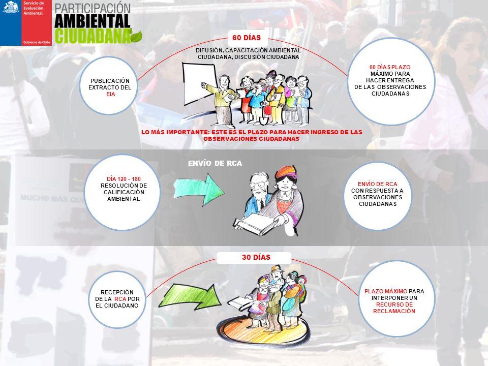 60 DÍAS PUBLICACIÓN EXTRACTO DEL EIA 60 DÍAS PLAZO MÁXIMO PARA HACER ENTREGA DE LAS OBSERVACIONES CIUDADANAS LO MÁS IMPORTANTE: ESTE ES EL PLAZO PARA HACER INGRESO DE LAS OBSERVACIONES CIUDADANAS ENVÍO DE RCA DÍA 120 - 180 RESOLUCIÓN DE CALIFICACIÓN AMBIENTAL ENVÍO DE RCA CON RESPUESTA A OBSERVACIONES CIUDADANAS RECEPCIÓN DE LA RCA POR EL CIUDADANO PLAZO MÁXIMO PARA INTERPONER UN RECURSO DE RECLAMACIÓN 30 DÍAS DIFUSIÓN, CAPACITACIÓN AMBIENTAL CIUDADANA, DISCUSIÓN CIUDADANA