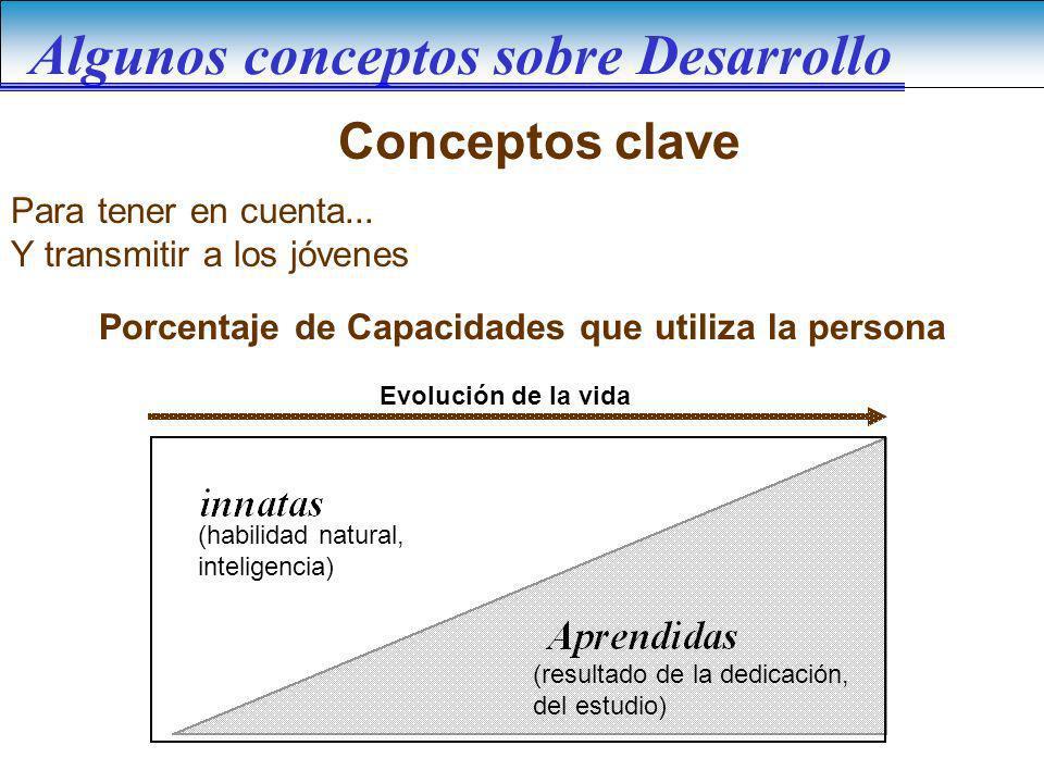 Algunos conceptos sobre Desarrollo Para tener en cuenta... Y transmitir a los jóvenes Porcentaje de Capacidades que utiliza la persona Evolución de la