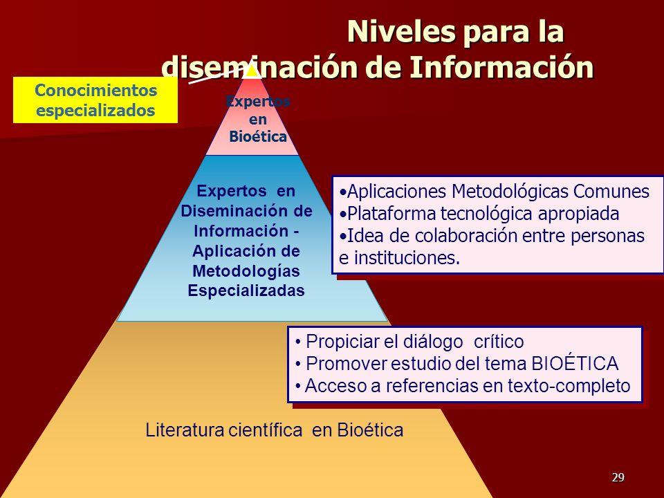Ramón R. Abarca Fernández29 Niveles para la diseminación de Información Niveles para la diseminación de Información Expertos en Diseminación de Inform